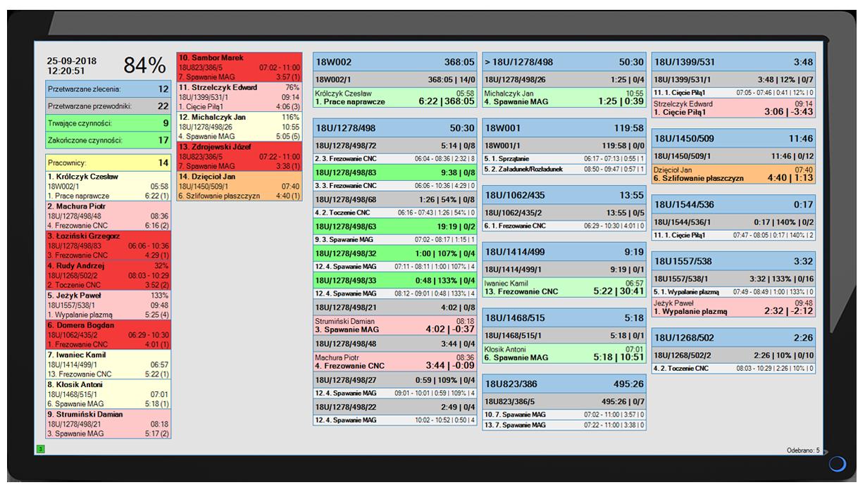 Ekran z wizualizacją postępu produkcyjnego w czasie rzeczywistym