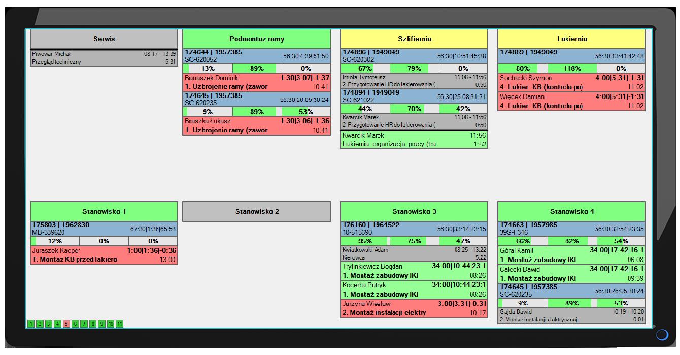 Zrzut ekranu z wizualizacji stanowiskowej z danymi produkcyjnymi w czasie rzeczywistym